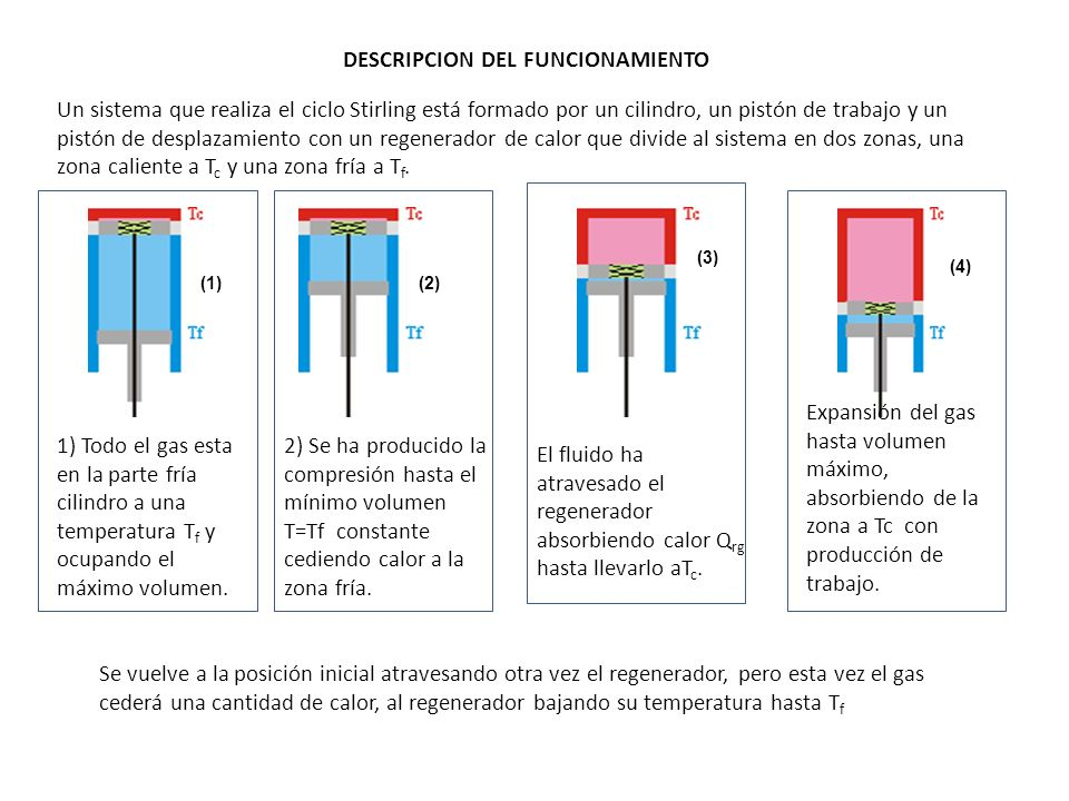 DESCRIPCION DEL FUNCIONAMIENTO