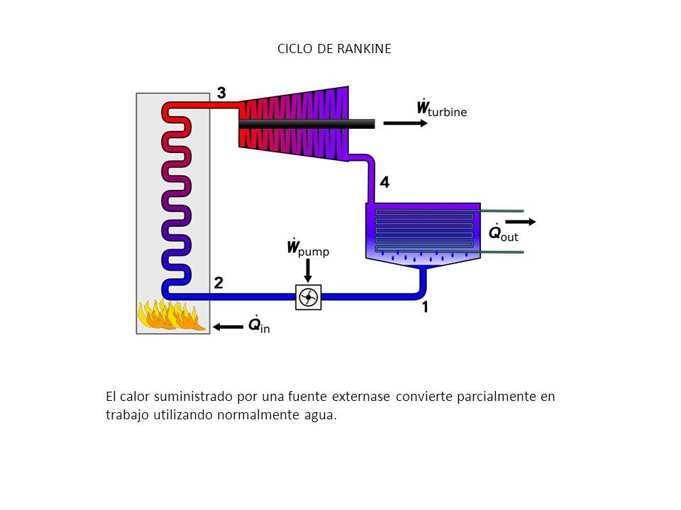 CICLO DE RANKINE El calor suministrado por una fuente externase convierte parcialmente en trabajo utilizando normalmente agua.