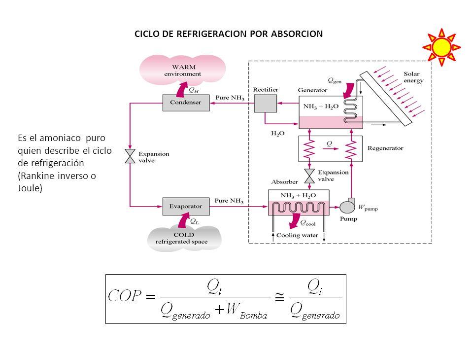 CICLO DE REFRIGERACION POR ABSORCION