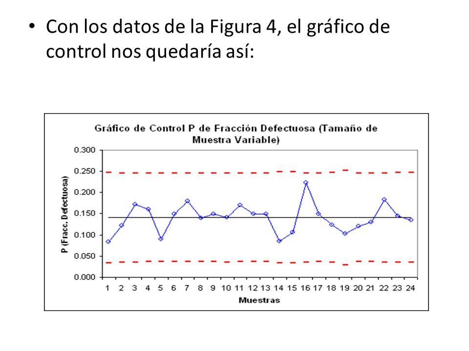 Con los datos de la Figura 4, el gráfico de control nos quedaría así: