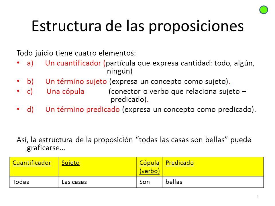 Estructura de las proposiciones