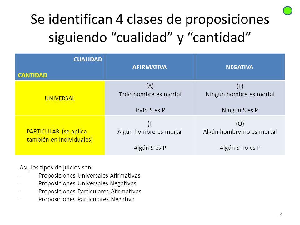 Se identifican 4 clases de proposiciones siguiendo cualidad y cantidad