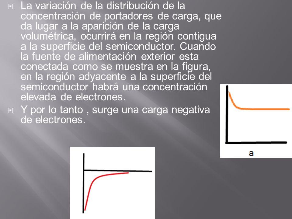 La variación de la distribución de la concentración de portadores de carga, que da lugar a la aparición de la carga volumétrica, ocurrirá en la región contigua a la superficie del semiconductor. Cuando la fuente de alimentación exterior esta conectada como se muestra en la figura, en la región adyacente a la superficie del semiconductor habrá una concentración elevada de electrones.