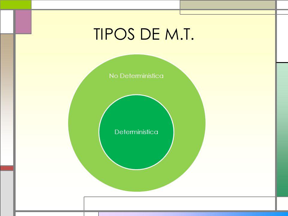 TIPOS DE M.T. No Deterministica Deterministica
