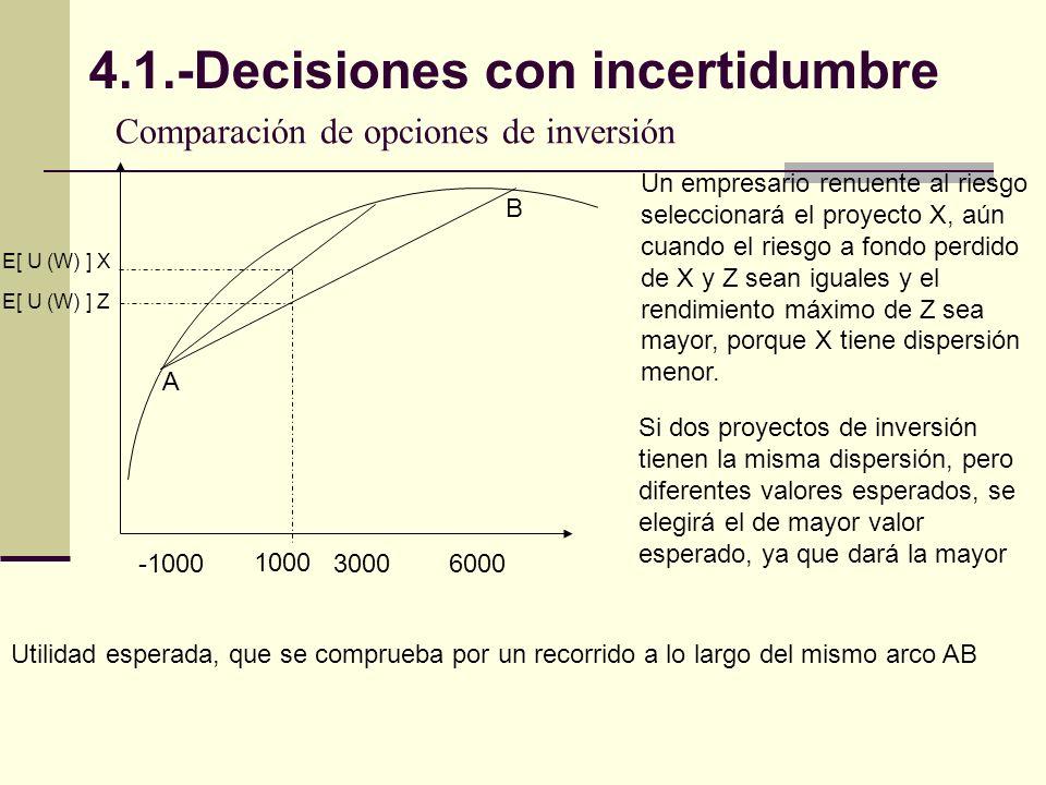 Comparación de opciones de inversión
