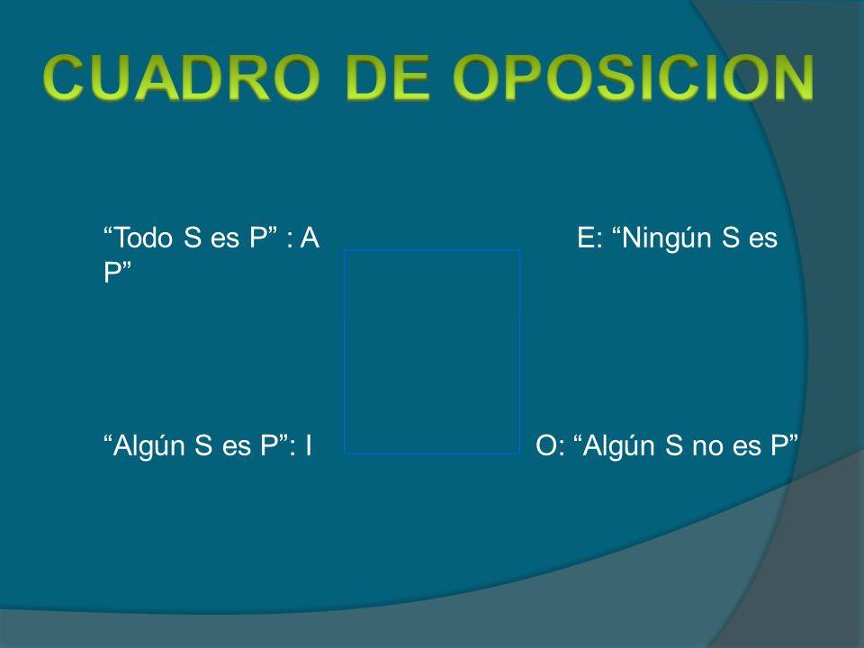 CUADRO DE OPOSICION Todo S es P : A E: Ningún S es P