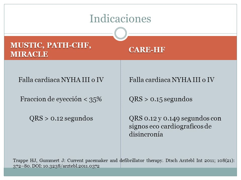 Indicaciones MUSTIC, PATH-CHF, MIRACLE CARE-HF