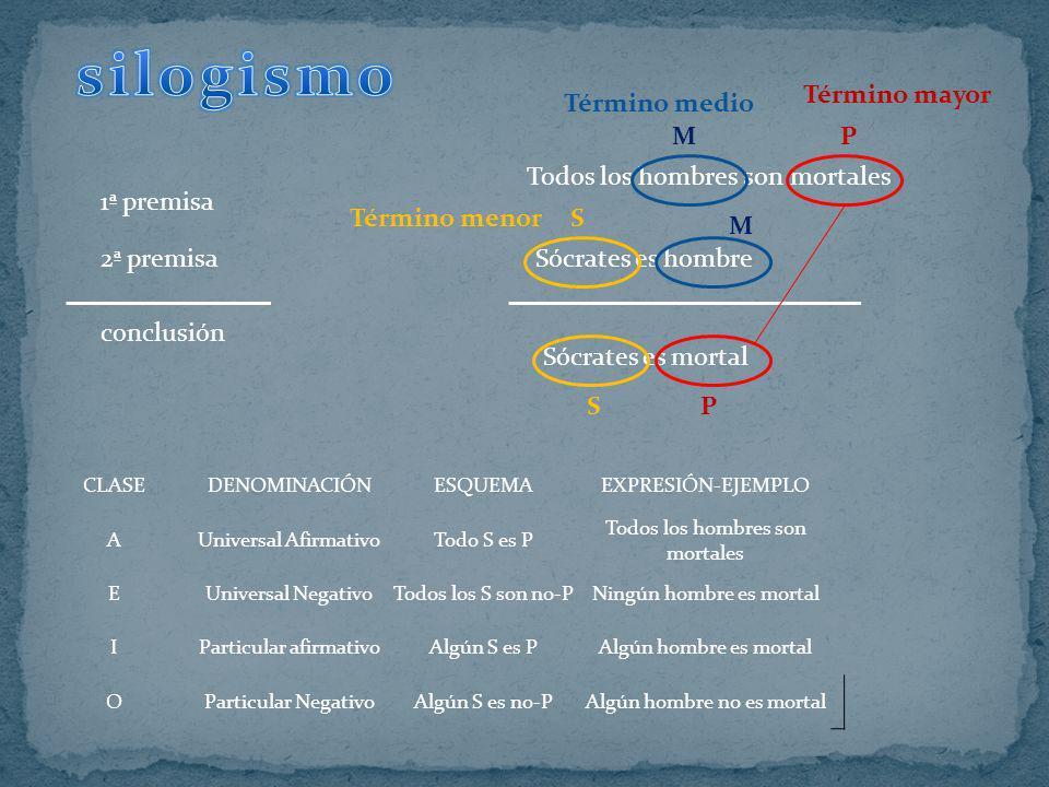 silogismo Término mayor Término medio M P