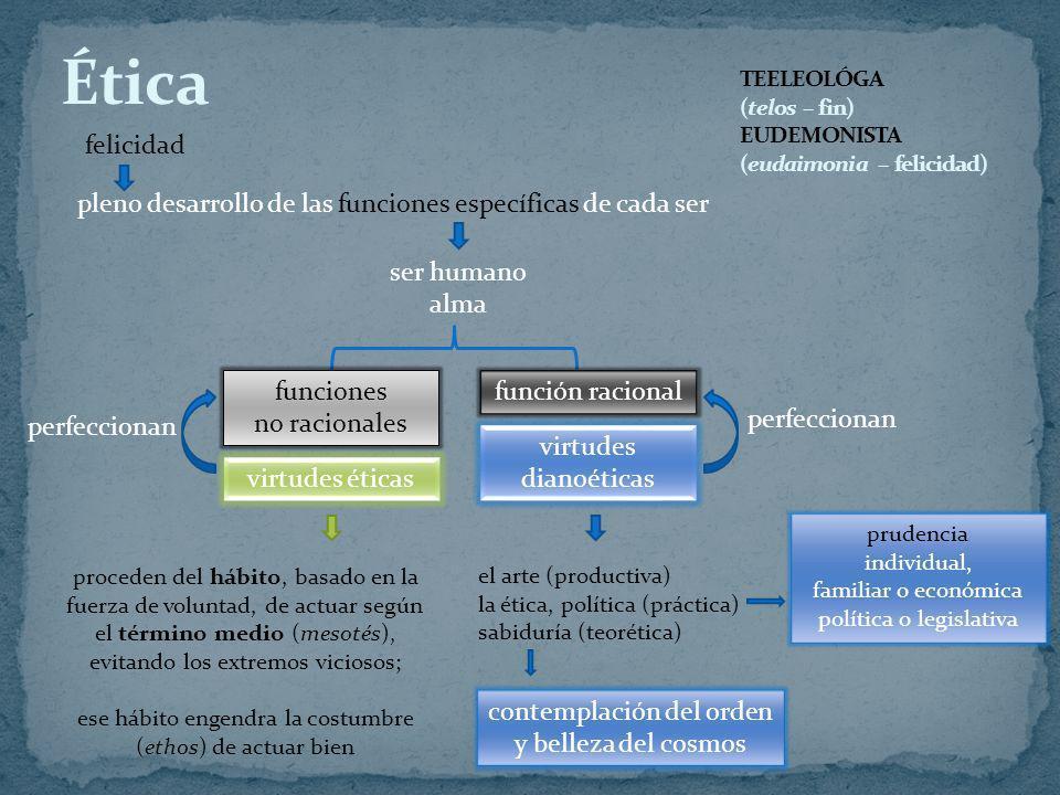 TEELEOLÓGA (telos – fin) EUDEMONISTA (eudaimonia – felicidad)