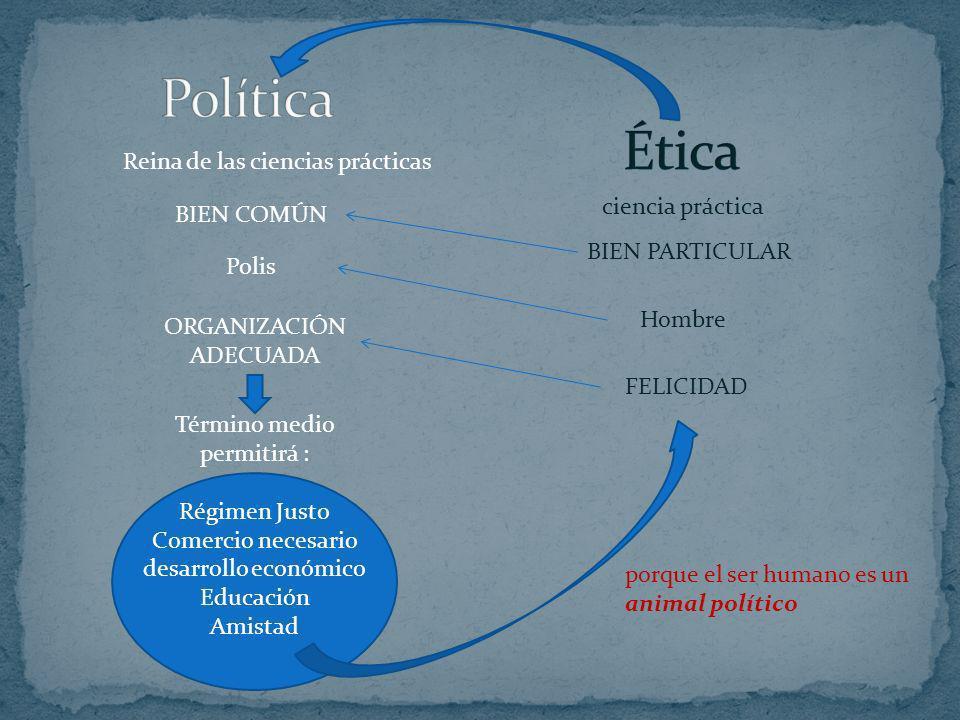 Política Ética Reina de las ciencias prácticas ciencia práctica