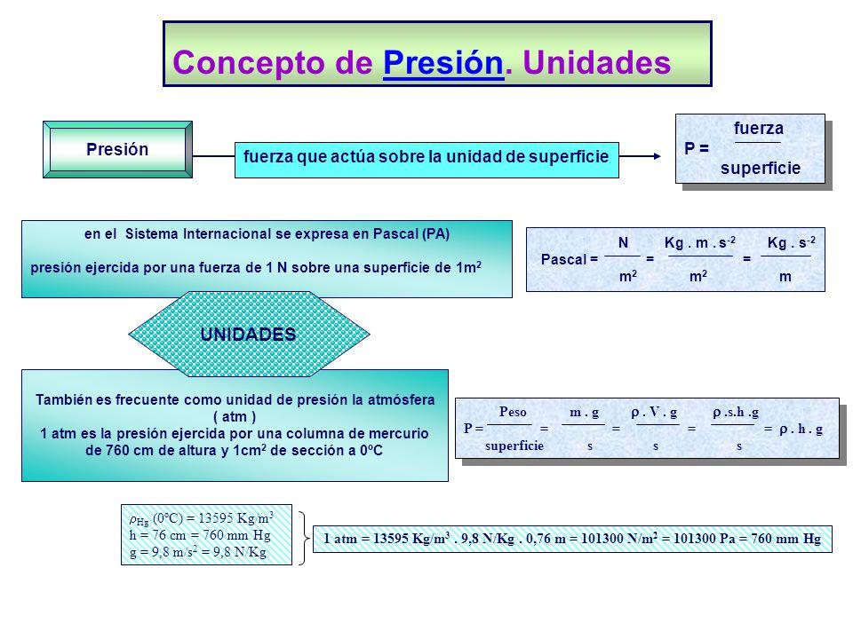 Concepto de Presión. Unidades