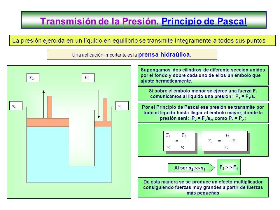 Transmisión de la Presión. Principio de Pascal