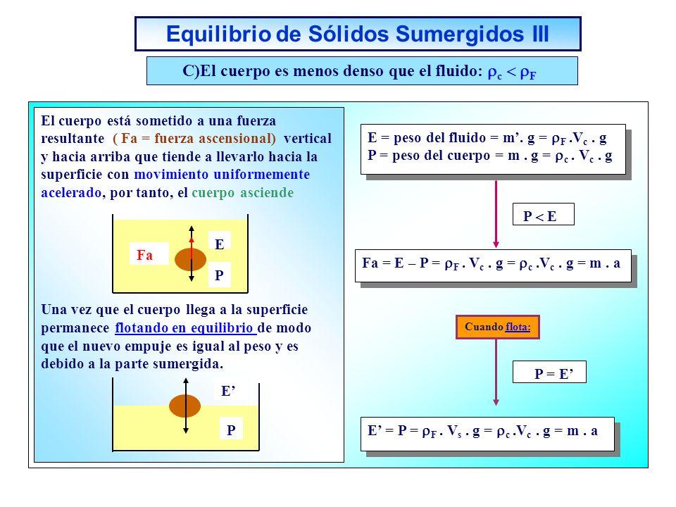Equilibrio de Sólidos Sumergidos III