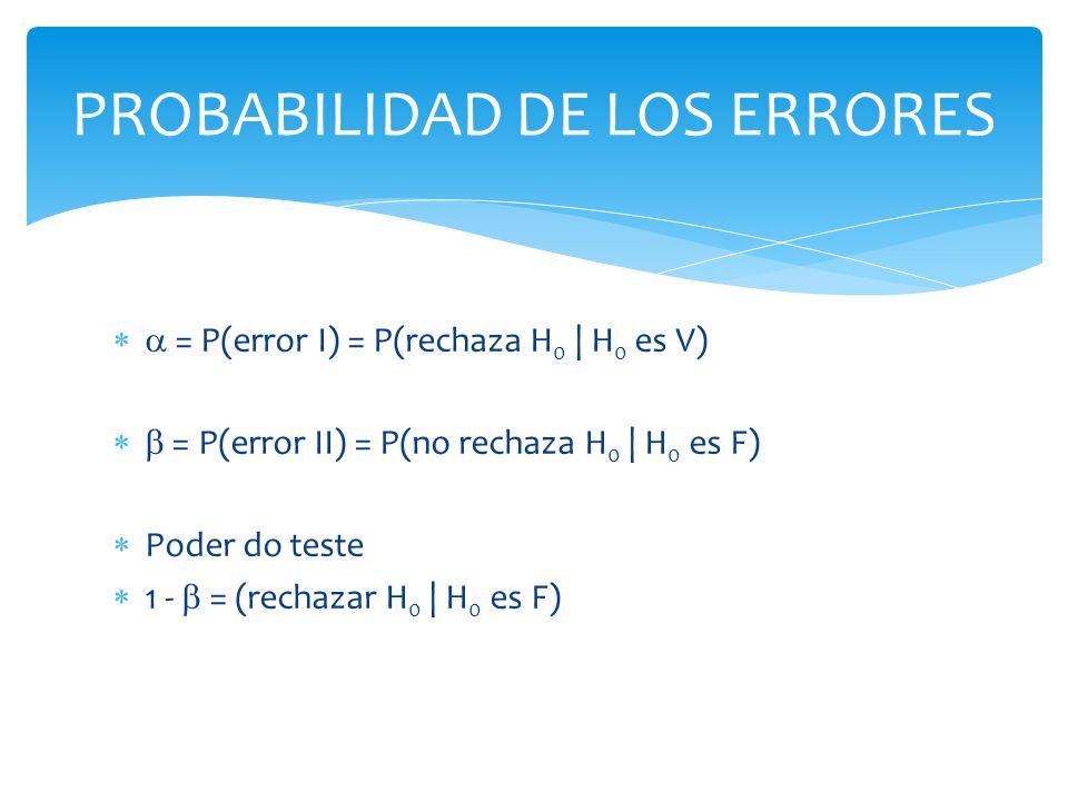 PROBABILIDAD DE LOS ERRORES