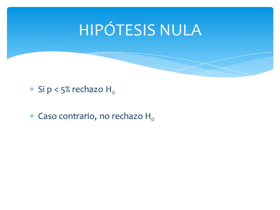 HIPÓTESIS NULA Si p < 5% rechazo H0 Caso contrario, no rechazo H0