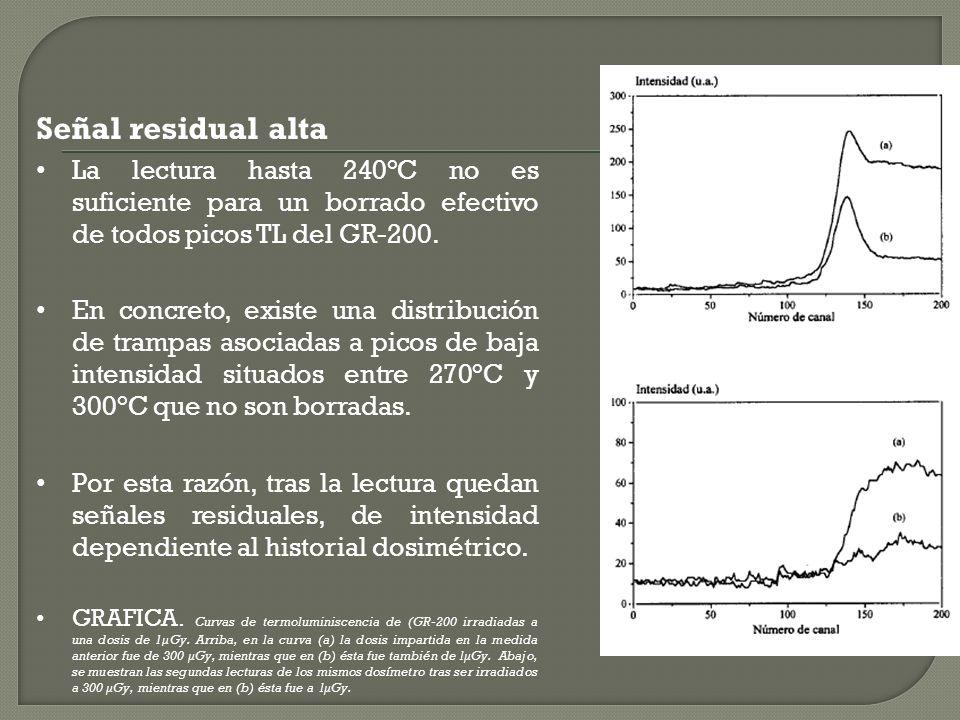 Señal residual alta La lectura hasta 240°C no es suficiente para un borrado efectivo de todos picos TL del GR-200.