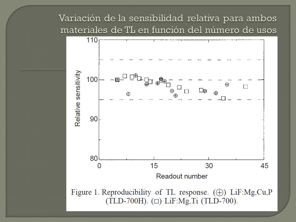 Variación de la sensibilidad relativa para ambos materiales de TL en función del número de usos