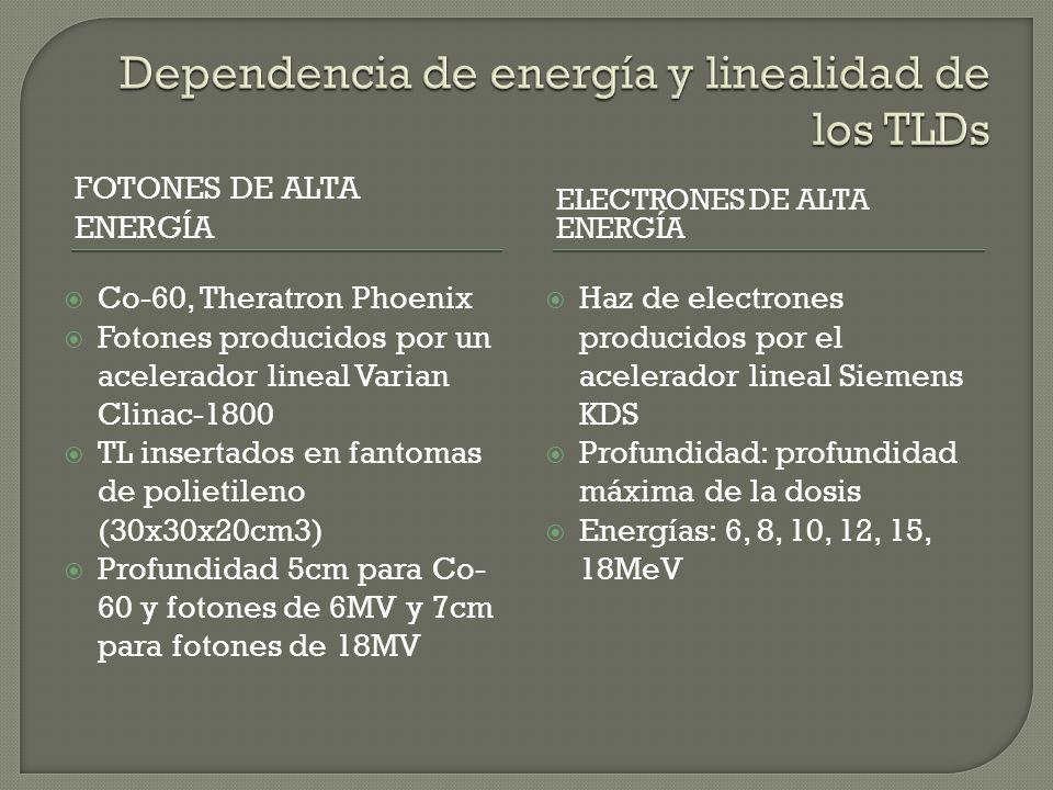 Dependencia de energía y linealidad de los TLDs