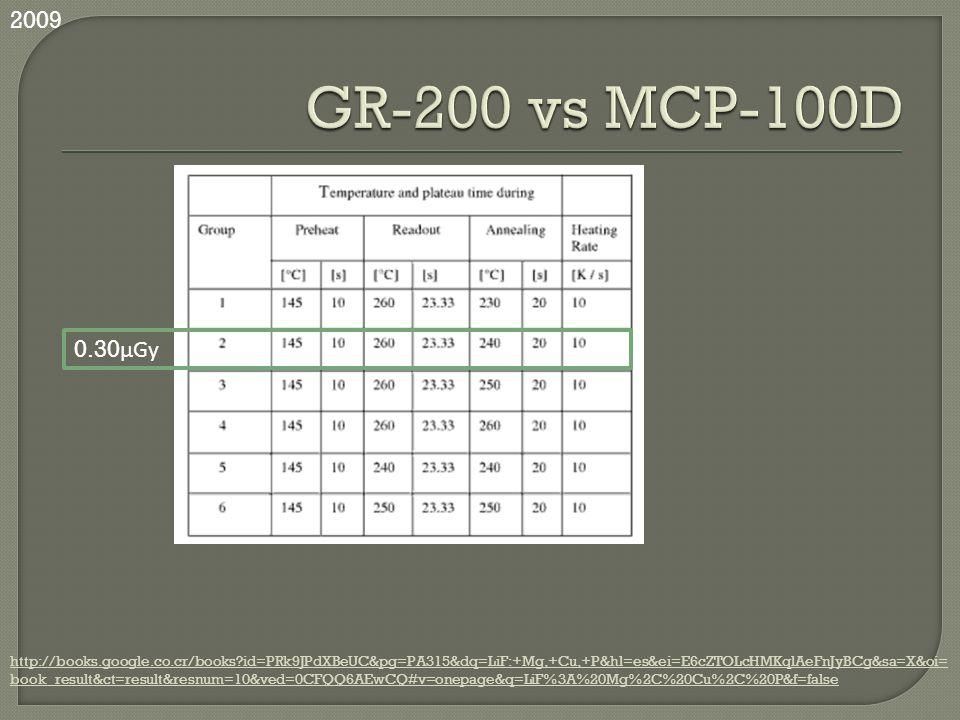 2009 GR-200 vs MCP-100D. 0.30μGy.