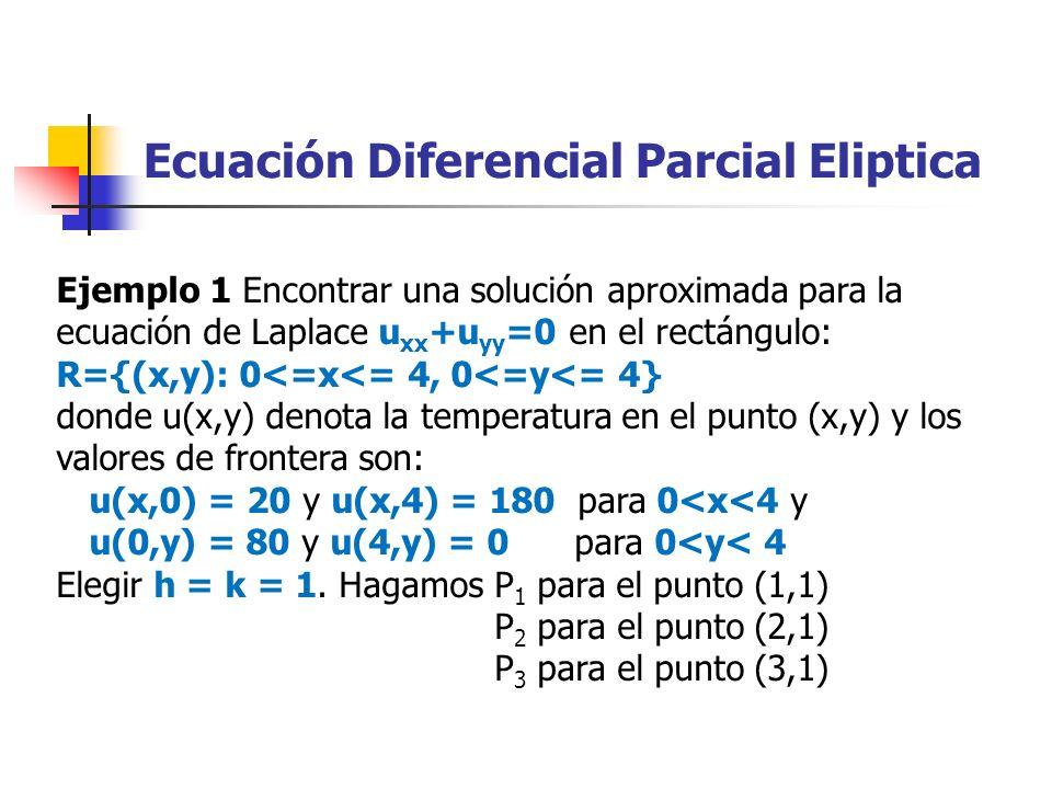 Ecuación Diferencial Parcial Eliptica