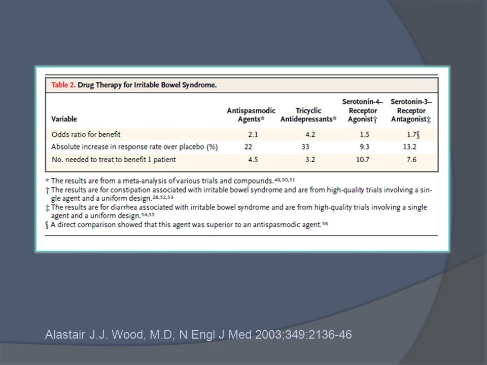 Alastair J.J. Wood, M.D, N Engl J Med 2003;349:2136-46