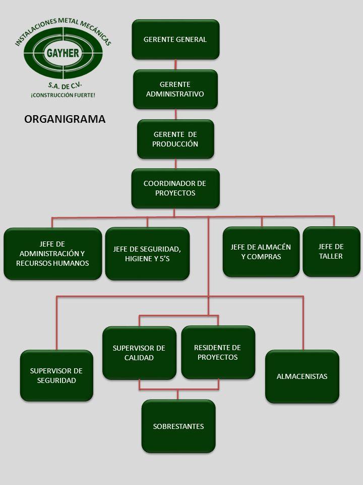 ORGANIGRAMA GERENTE GENERAL GERENTE ADMINISTRATIVO