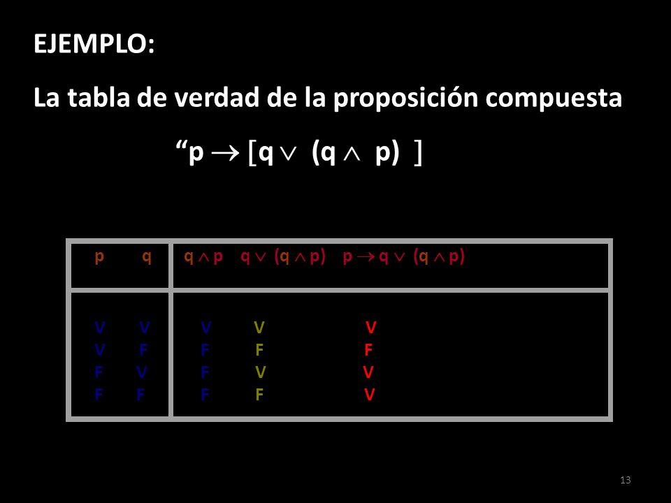 La tabla de verdad de la proposición compuesta p  q  (q  p) 