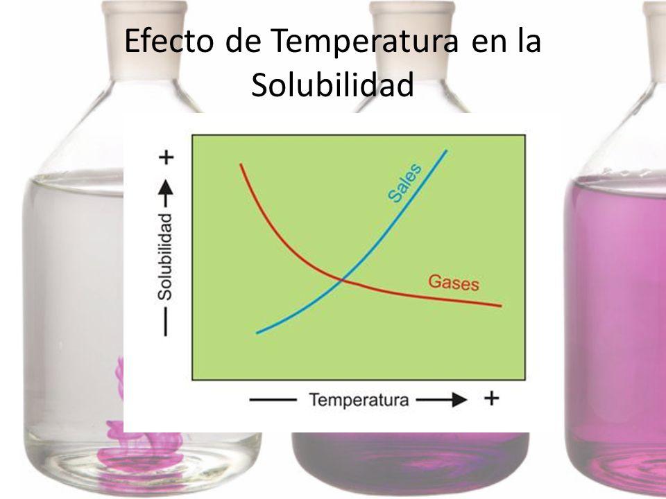 Efecto de Temperatura en la Solubilidad