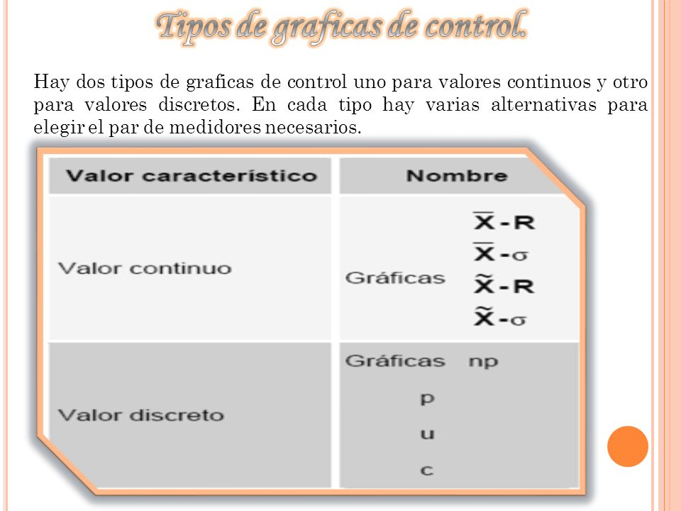 Tipos de graficas de control.