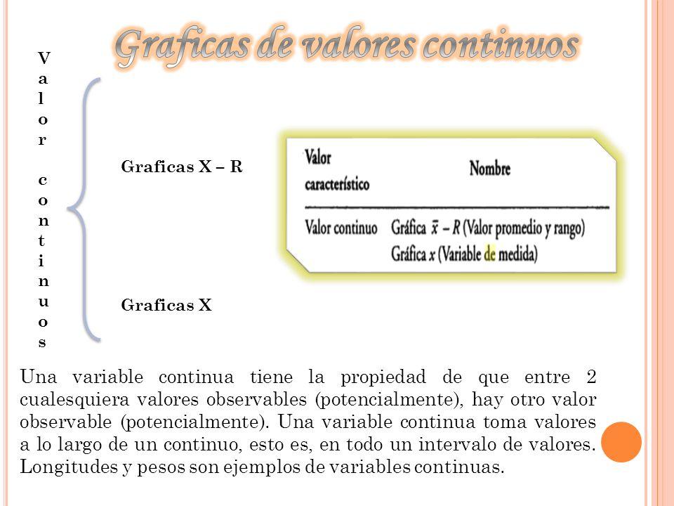 Graficas de valores continuos