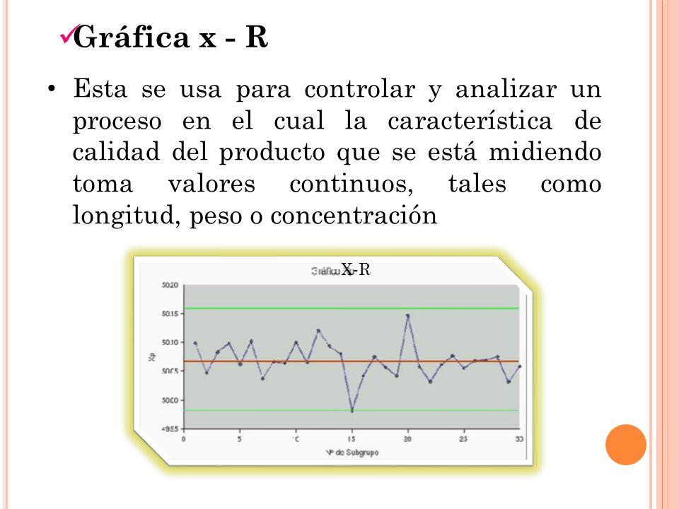 Gráfica x - R