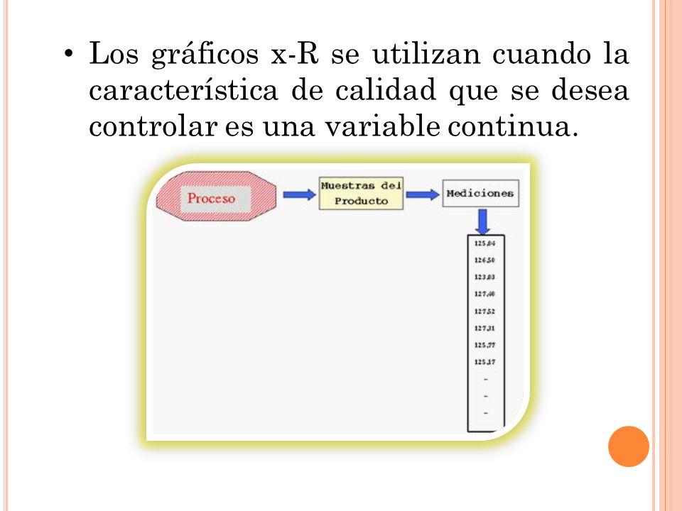 Los gráficos x-R se utilizan cuando la característica de calidad que se desea controlar es una variable continua.