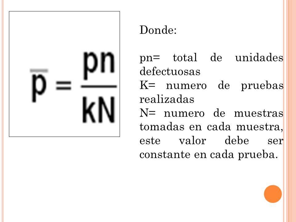 Donde: pn= total de unidades defectuosas. K= numero de pruebas realizadas.
