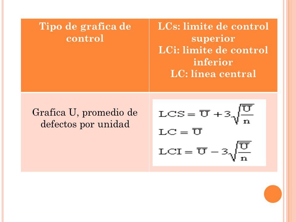 Tipo de grafica de control LCs: limite de control superior