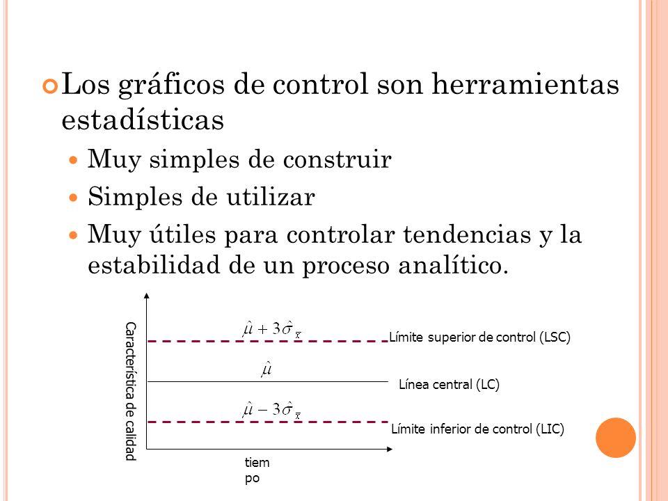 Los gráficos de control son herramientas estadísticas