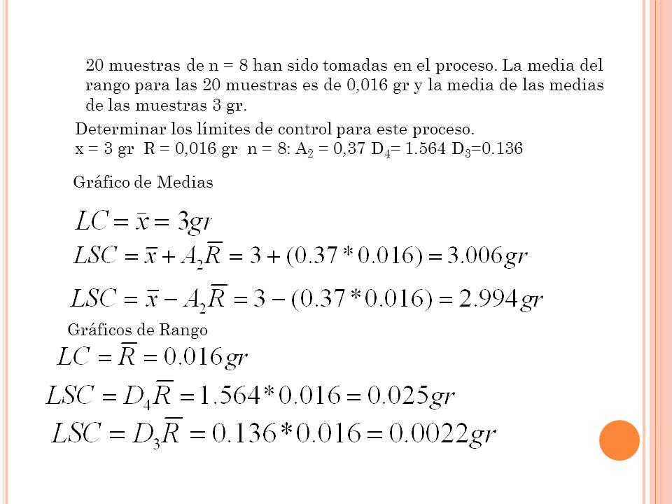 20 muestras de n = 8 han sido tomadas en el proceso