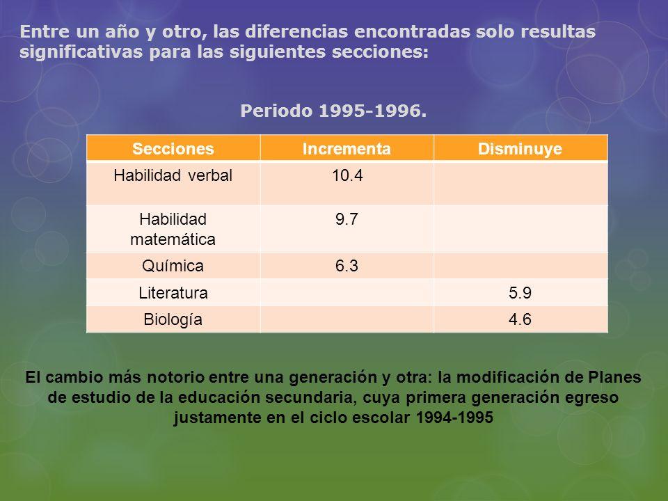 Entre un año y otro, las diferencias encontradas solo resultas significativas para las siguientes secciones: Periodo 1995-1996. El cambio más notorio entre una generación y otra: la modificación de Planes de estudio de la educación secundaria, cuya primera generación egreso justamente en el ciclo escolar 1994-1995