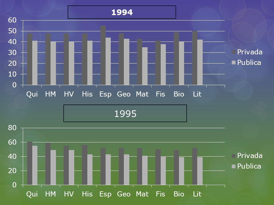 1994 1995