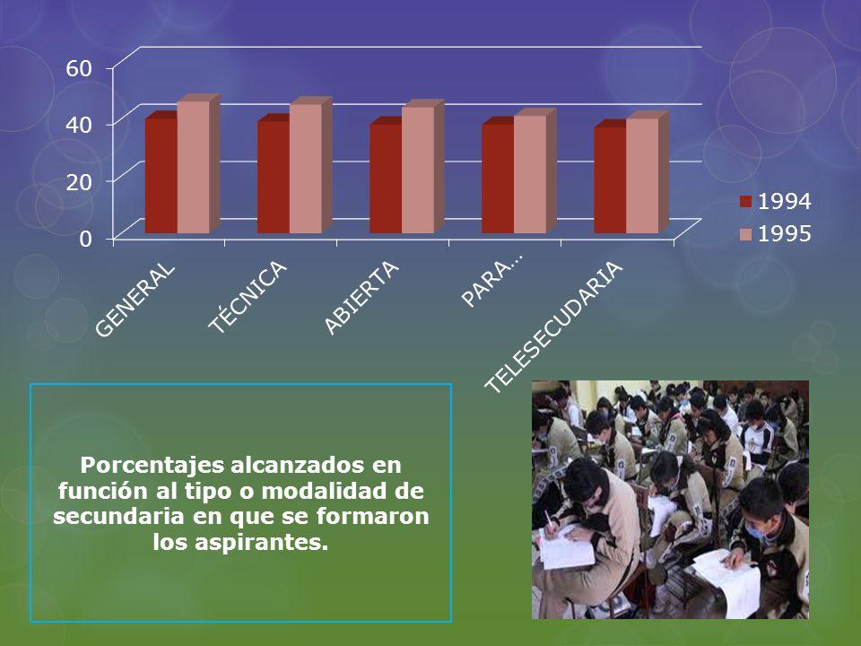 Porcentajes alcanzados en función al tipo o modalidad de secundaria en que se formaron los aspirantes.