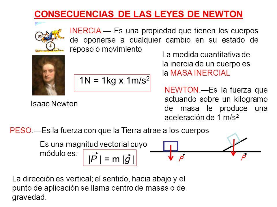 CONSECUENCIAS DE LAS LEYES DE NEWTON