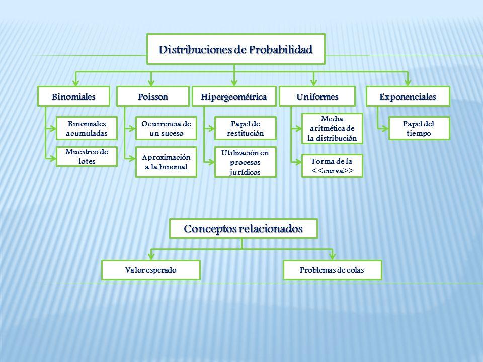 Distribuciones de Probabilidad Conceptos relacionados