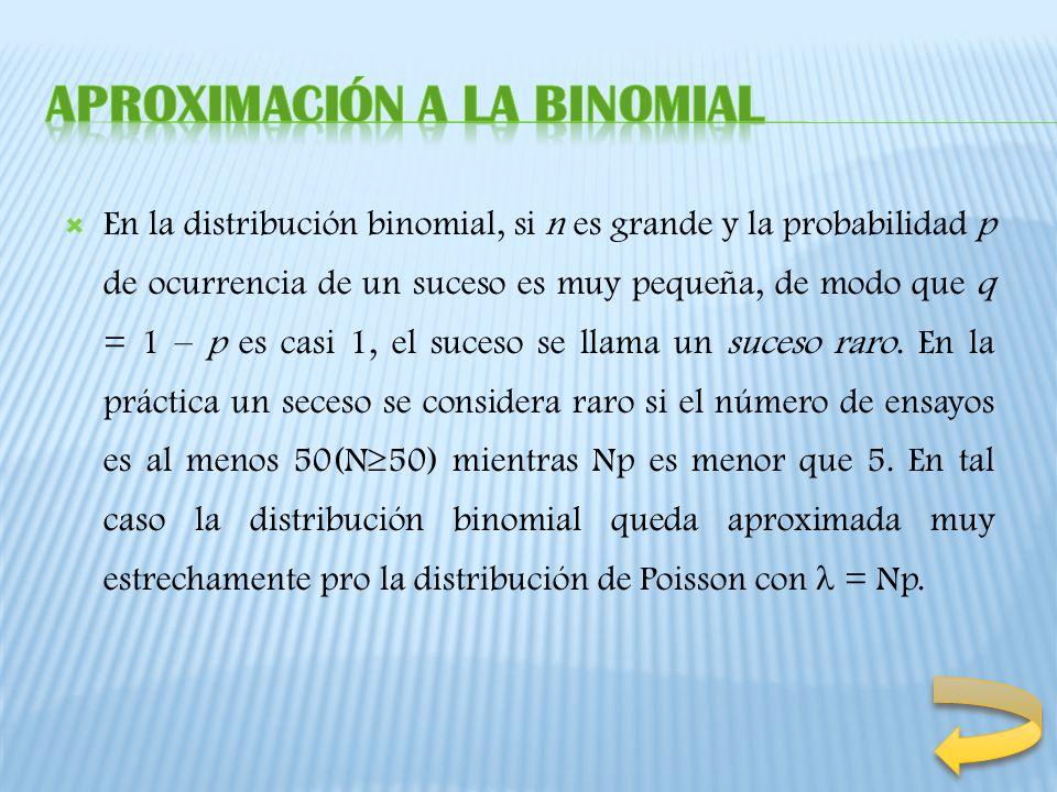 Aproximación a la binomial