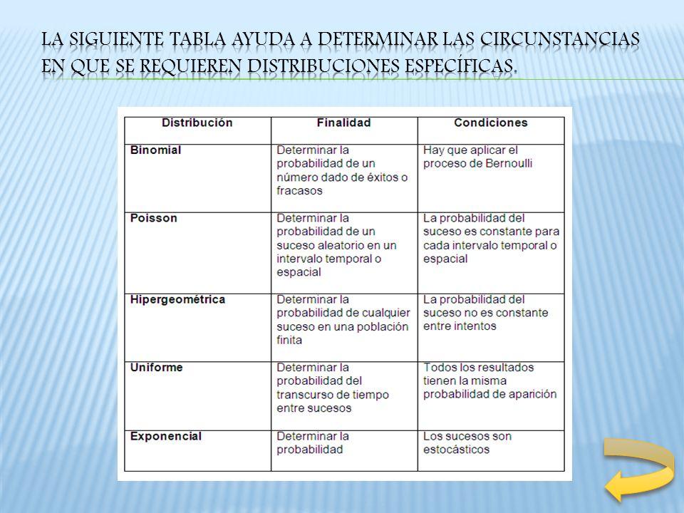 La siguiente tabla ayuda a determinar las circunstancias en que se requieren distribuciones específicas.