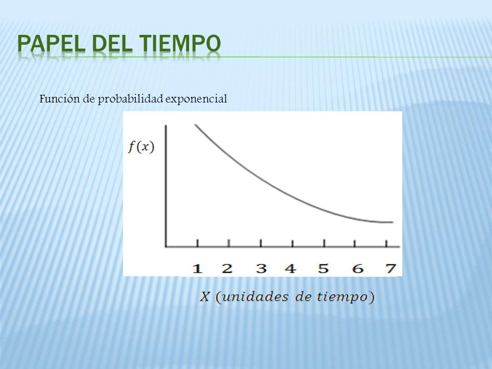 Papel del tiempo Función de probabilidad exponencial