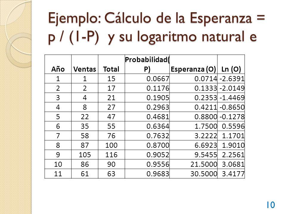 Ejemplo: Cálculo de la Esperanza = p / (1-P) y su logaritmo natural e