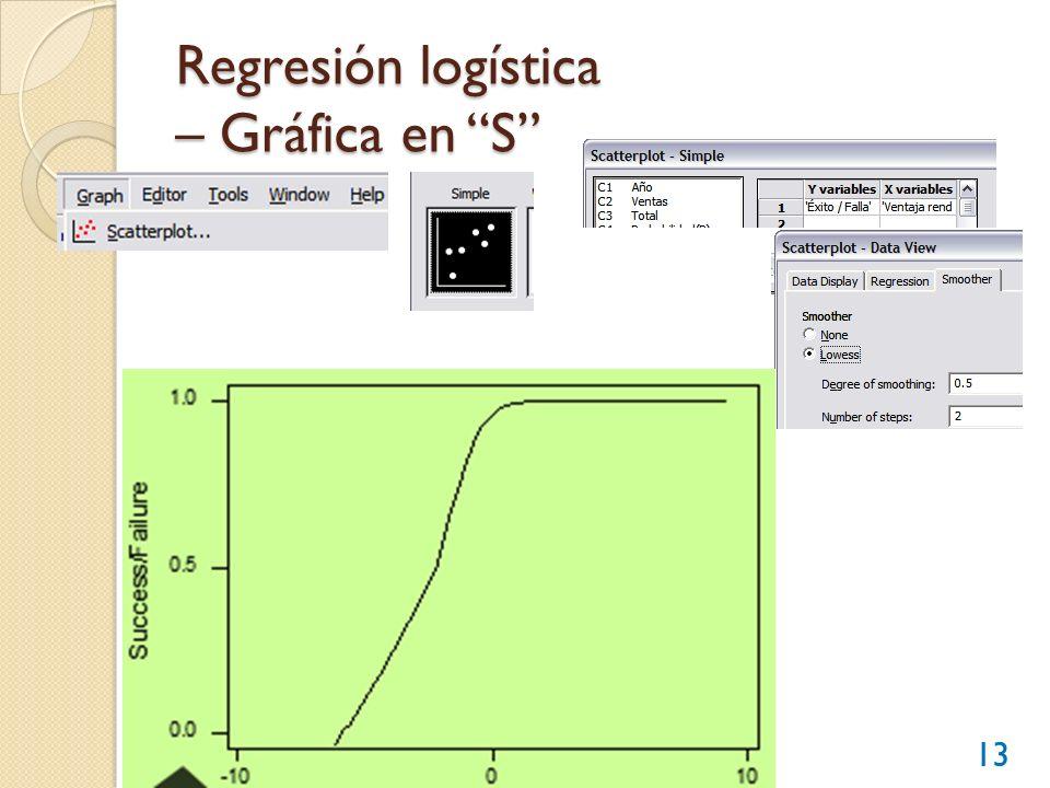 Regresión logística – Gráfica en S
