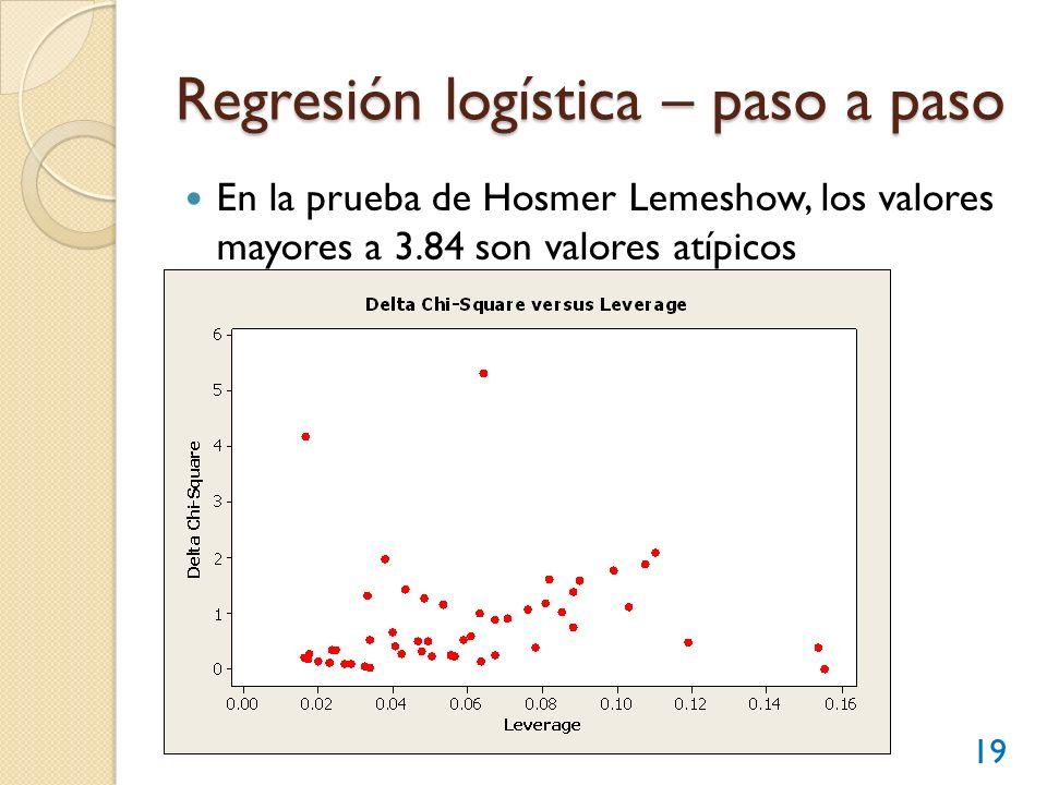 Regresión logística – paso a paso