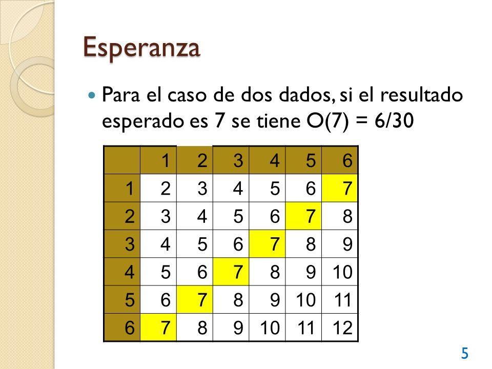 Esperanza Para el caso de dos dados, si el resultado esperado es 7 se tiene O(7) = 6/30. 1. 2. 3.