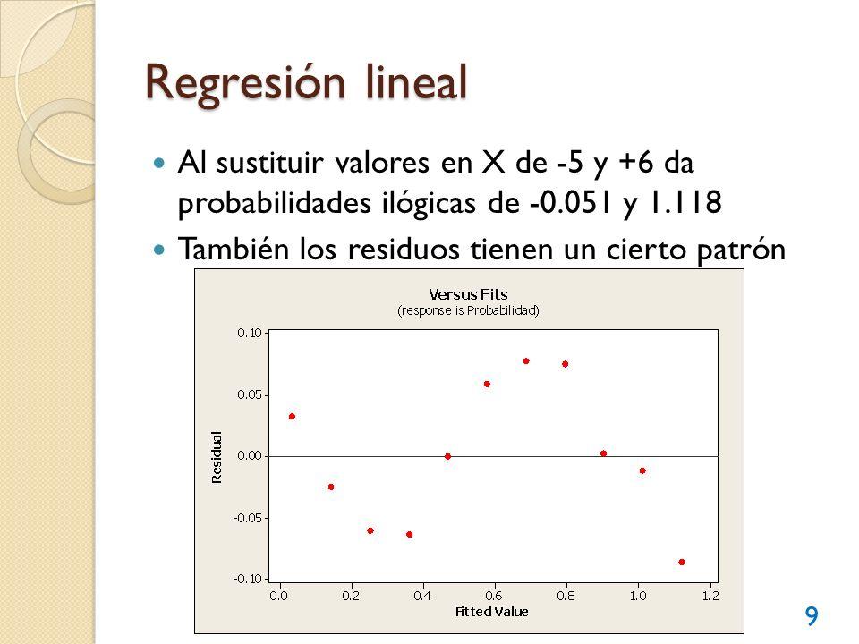 Regresión lineal Al sustituir valores en X de -5 y +6 da probabilidades ilógicas de -0.051 y 1.118.