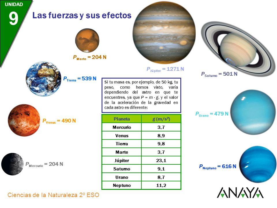 PMarte = 204 N PJúpiter = 1271 N PSaturno = 501 N PTierra = 539 N